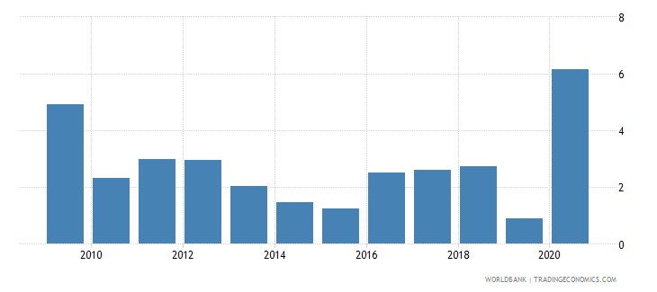 thailand net incurrence of liabilities total percent of gdp wb data