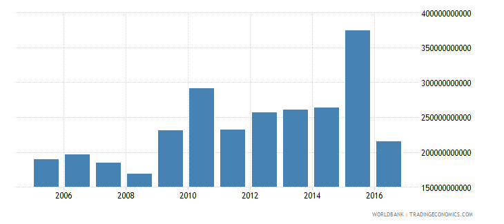 thailand net investment in nonfinancial assets current lcu wb data