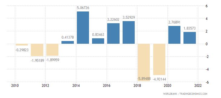 thailand net oda received per capita us dollar wb data