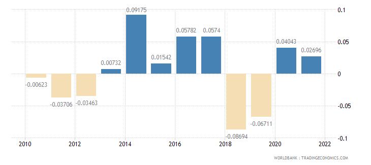 thailand net oda received percent of gni wb data