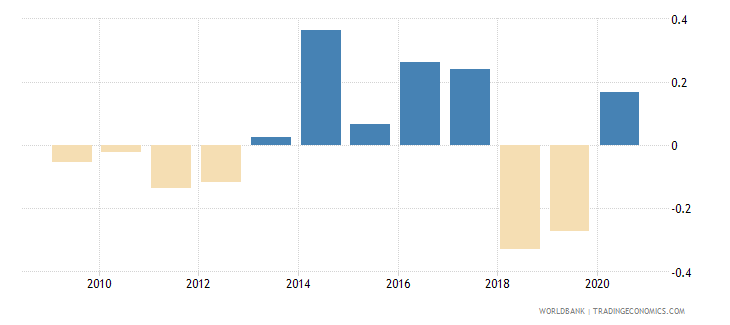 thailand net oda received percent of gross capital formation wb data