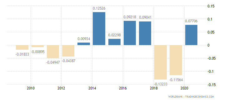 thailand net oda received percent of imports of goods and services wb data