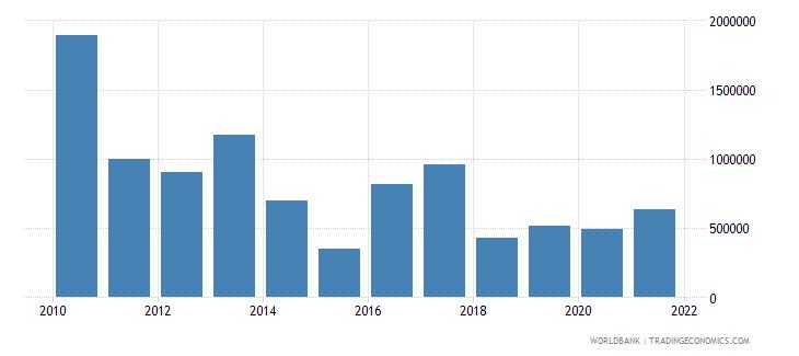 thailand net official flows from un agencies undp us dollar wb data