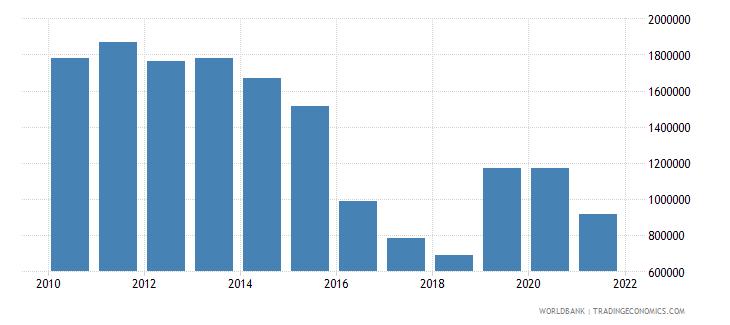 thailand net official flows from un agencies unfpa us dollar wb data