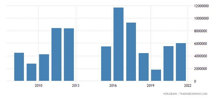 thailand net official flows from un agencies unhcr us dollar wb data
