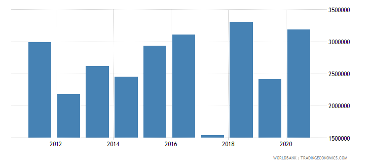 thailand net official flows from un agencies who current us$ wb data