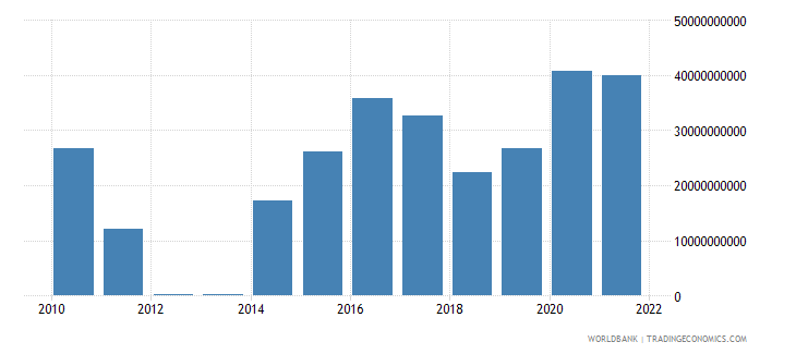 thailand net trade in goods bop us dollar wb data