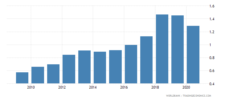 thailand new business density new registrations per 1 000 people ages 15 64 wb data