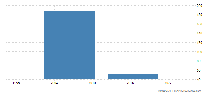 thailand number of permanent production workers wb data