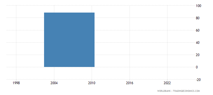 thailand number of temporary workers wb data