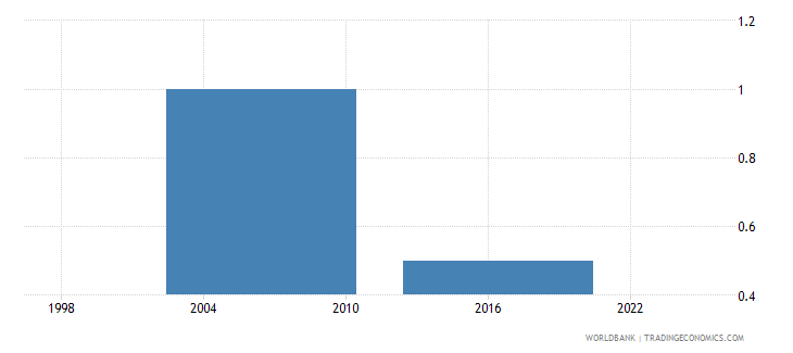 thailand number of visits or required meetings with tax officials wb data