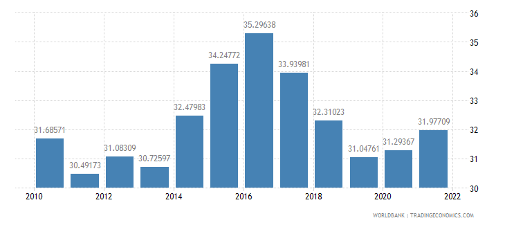 thailand official exchange rate lcu per us dollar period average wb data
