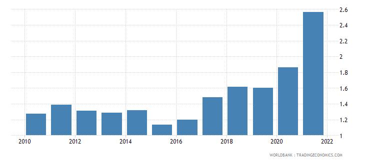 thailand ores and metals exports percent of merchandise exports wb data