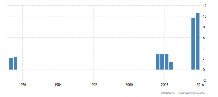 thailand over age enrolment ratio in primary education male percent wb data
