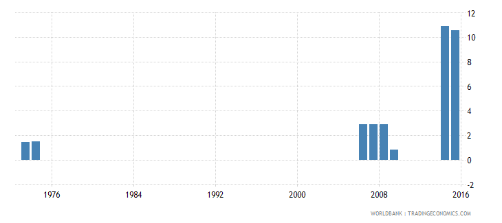 thailand over age students primary female percent of female enrollment wb data