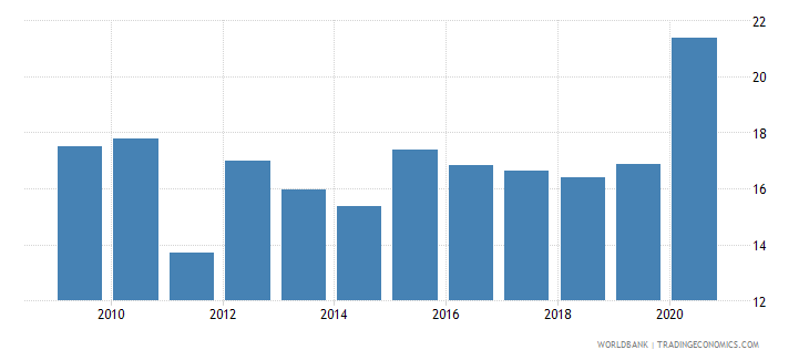 thailand part time employment male percent of total male employment wb data