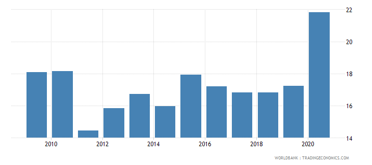thailand part time employment total percent of total employment wb data