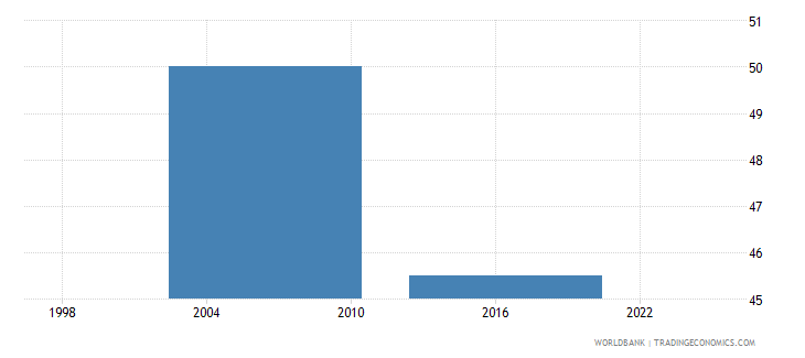 thailand percent of firms having their own web site wb data
