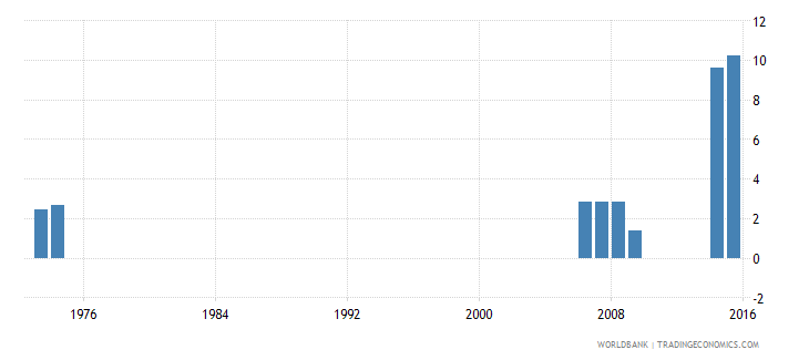 thailand percentage of male students enrolled in primary education who are over age male percent wb data