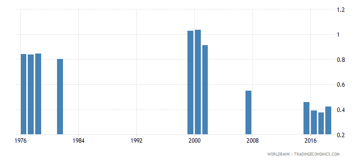 thailand percentage of repeaters in primary education all grades gender parity index gpi wb data