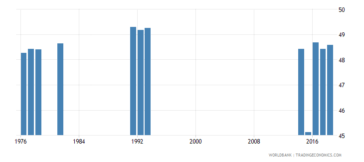 thailand percentage of students in pre primary education who are female percent wb data