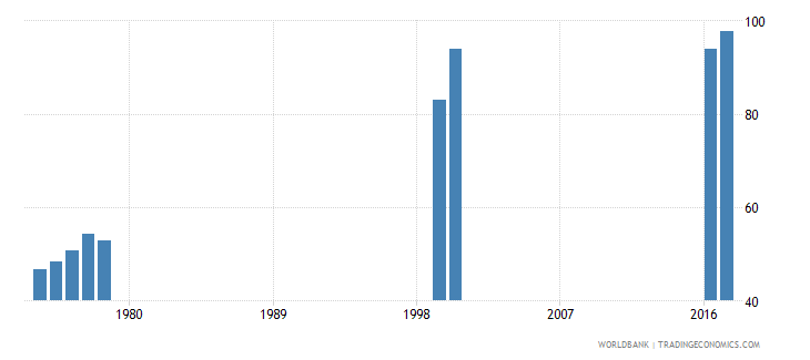 thailand persistence to grade 5 male percent of cohort wb data