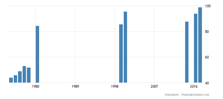 thailand persistence to grade 5 total percent of cohort wb data