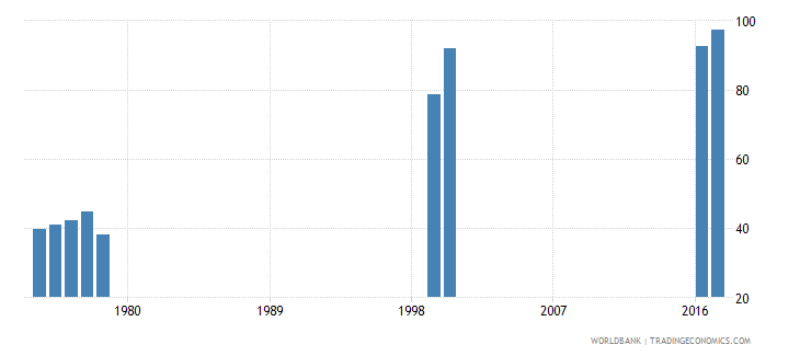 thailand persistence to last grade of primary male percent of cohort wb data
