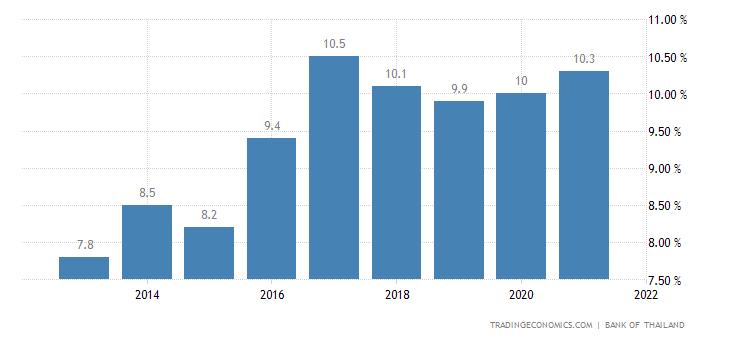 Thailand Thailand Household Saving Ratio