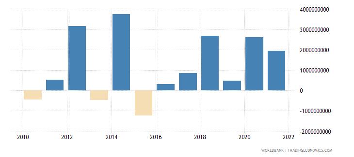 thailand png bonds nfl us dollar wb data