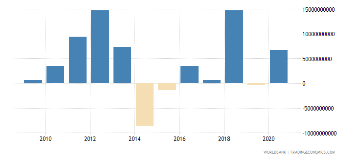 thailand png commercial banks and other creditors nfl us dollar wb data