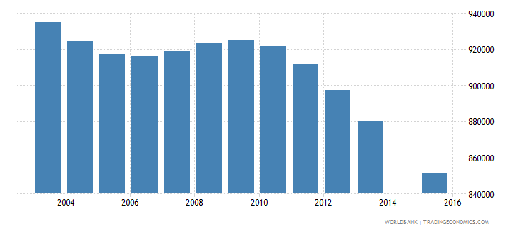 thailand population age 0 total wb data