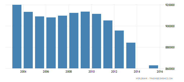 thailand population age 1 total wb data
