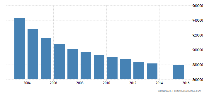 thailand population age 11 total wb data