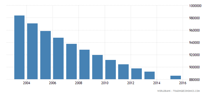 thailand population age 14 total wb data