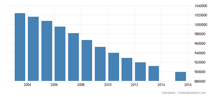 thailand population age 17 total wb data