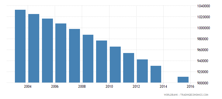 thailand population age 19 total wb data
