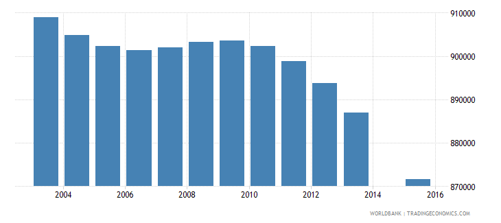 thailand population age 2 total wb data