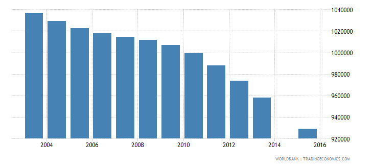 thailand population age 22 total wb data