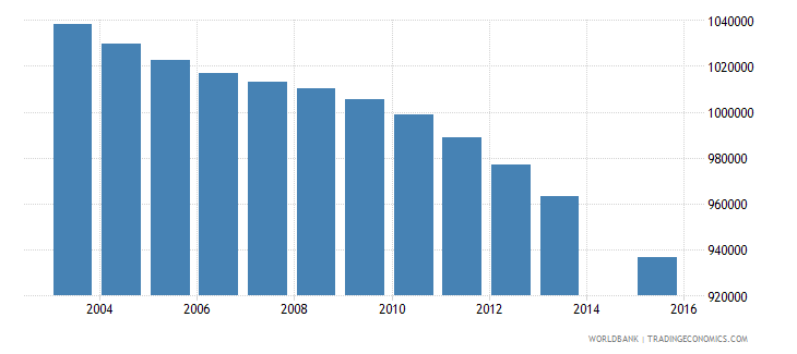thailand population age 23 total wb data
