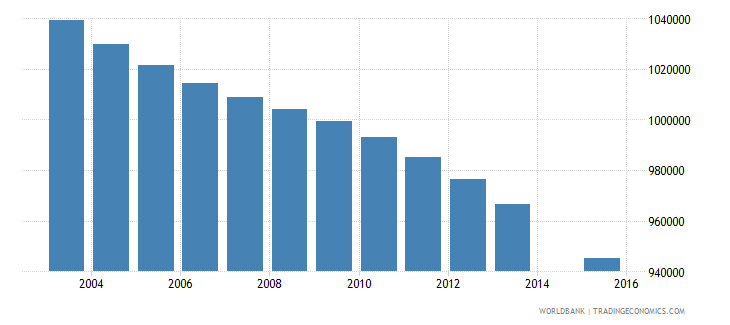 thailand population age 24 total wb data