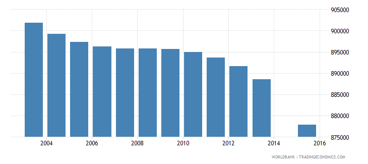 thailand population age 3 total wb data