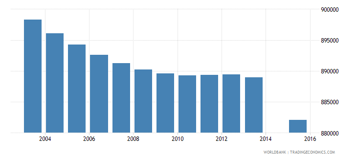 thailand population age 4 total wb data