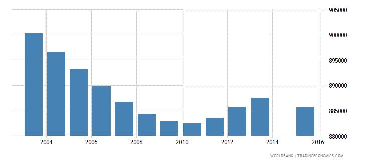 thailand population age 6 total wb data