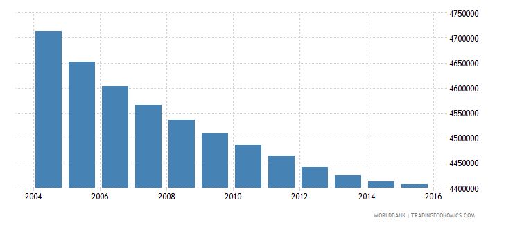 thailand population ages 10 14 total wb data