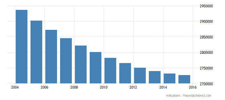 thailand population ages 10 15 male wb data