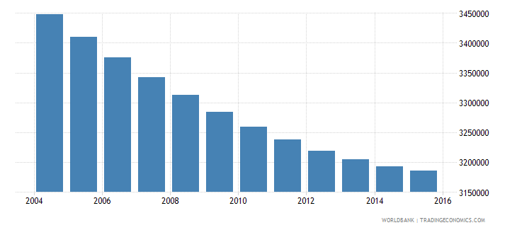 thailand population ages 10 16 male wb data