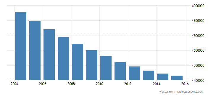 thailand population ages 12 16 total wb data
