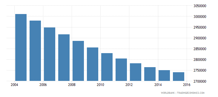 thailand population ages 12 17 male wb data