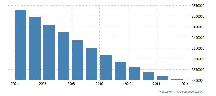 thailand population ages 12 18 male wb data